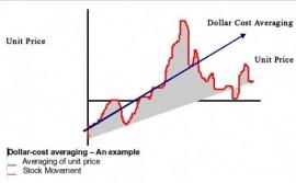 money-matters-dollar-cost-averaging-500×310