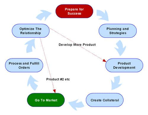 Direct Marketing Flow