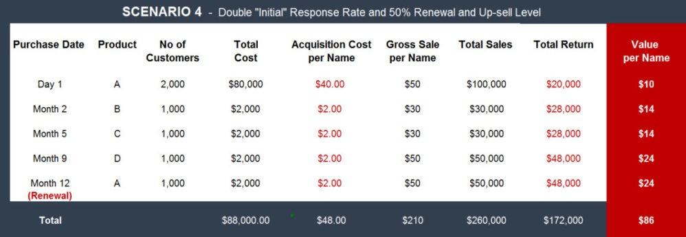 Direct Marketing Lifetime Value Example - Direct Marketing Coaching